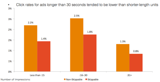 video advertising click rates